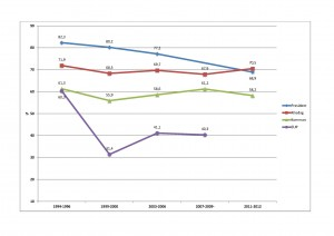Valdeltagande 1994-2012